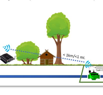 Новые Wi-Fi системы управления клапанами
